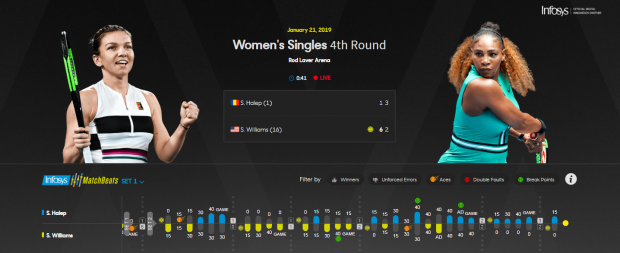 VIDEO | Simona Halep, eliminată de Serena Williams în optimile de la Australian Open 2019. Simo a revenit miraculos în setul doi, dar a cedat în decisiv