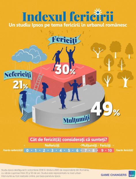 Infografie Ipsos - Indexul fericirii