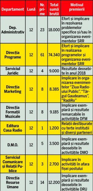 Șefii din Radio, premiați, angajații, uitați! Bonusurile de Crăciun au sărit de 50.000 de euro în instituția condusă de Georgică Severin