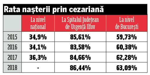 Cum sunt mințite femeile din România să nască prin cezariană, pentru șpagă, prin boli inventate lor și copiilor! La spitalul doctorului fals, rata naşterilor prin cezariană e de 86%, față de 36% media națională