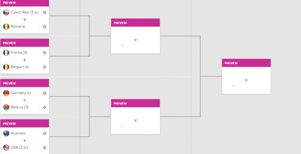 Dacă trece de Cehia, România își egalează cel mai bun rezultat în Fed Cup. Drumul spre glorie începe la Ostrava