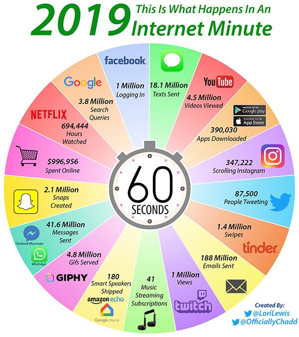 Ce se întâmplă în fiecare minut pe internet. Infograf