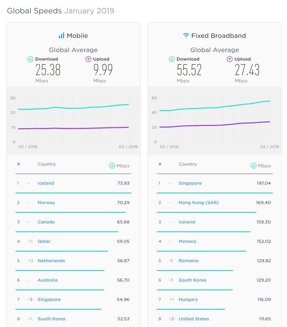 România, pe locul al cincilea în topul vitezei la internet fix, potrivit SpeedTest