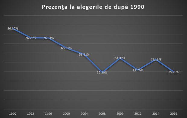 Date de la Autoritatea Electorală Permanentă despre prezența românilor la alegerile organizate după 1990