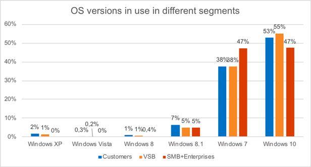Grafic cu utilizarea sistemelor de operare pe calculatoare si versiunile de Windows folosite