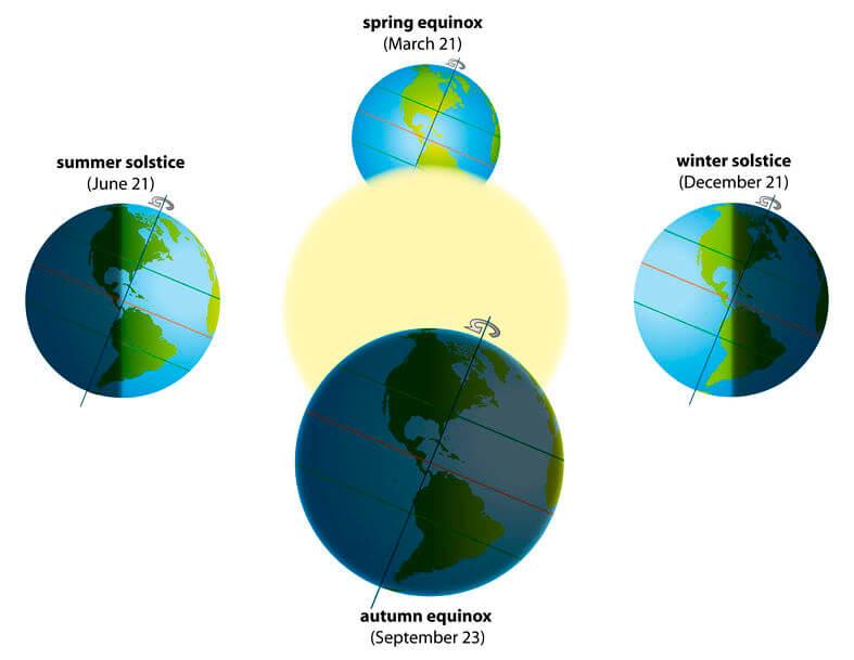 Echinocțiu de toamnă - 23 septembrie - 2019