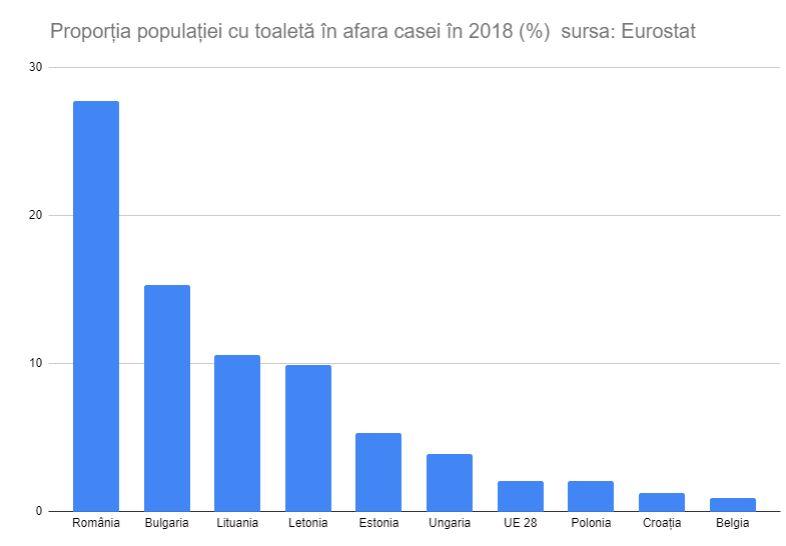 Ziua mondială a toaletei. În România, o treime din populație are toaletă în fundul curții, singura din UE 1