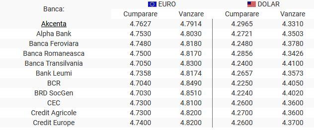 Curs valutar bănci 3 decembrie 2019