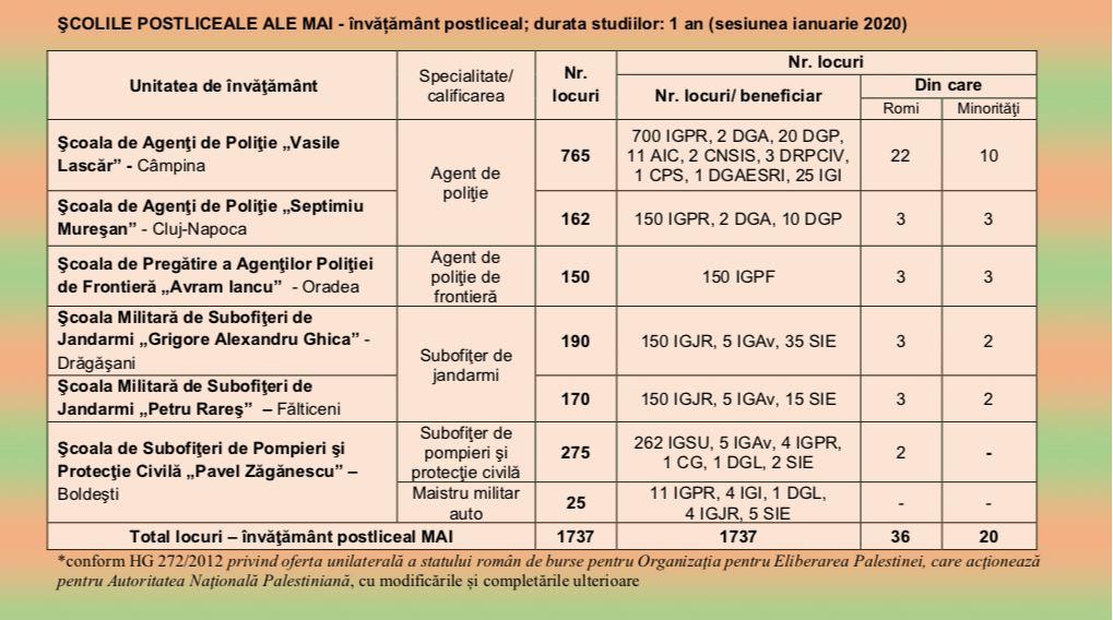 Admitere Școala de Poliție Câmpina ianuarie 2020 locuri disponibile