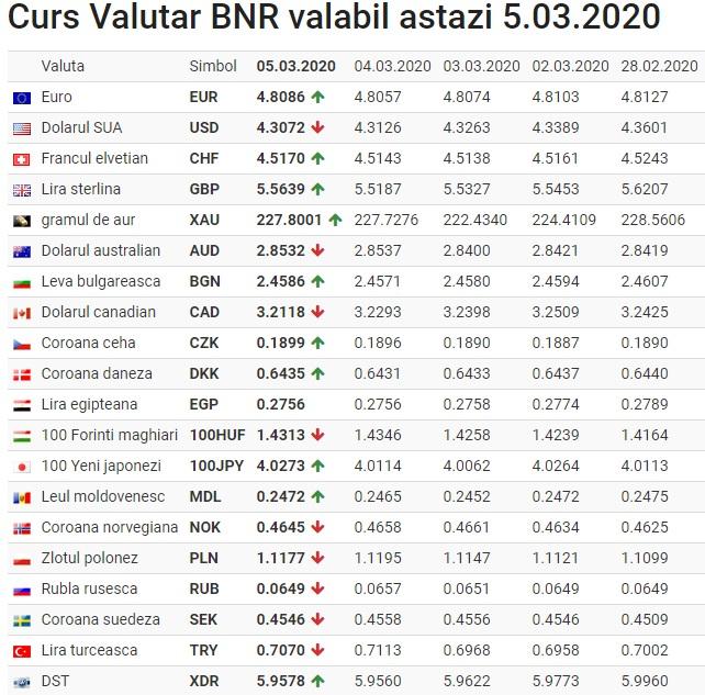 Curs valutar BNR, azi, joi, 27 mai 2021. Cât costă un euro. Update