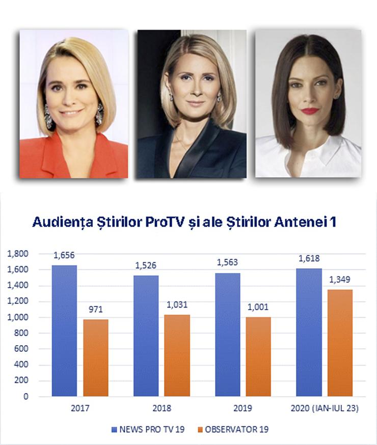 Andreea Esca, jurnalist și influencer: Peste 170 de postări publicitare pe Facebook și Instagram în 4 ani. Doar 10% sunt semnalate publicului ca reclamă