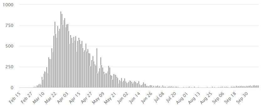Il numero di nuovi casi COVID in Italia ha raggiunto i livelli di marzo.  Il governo annuncia restrizioni a livello nazionale