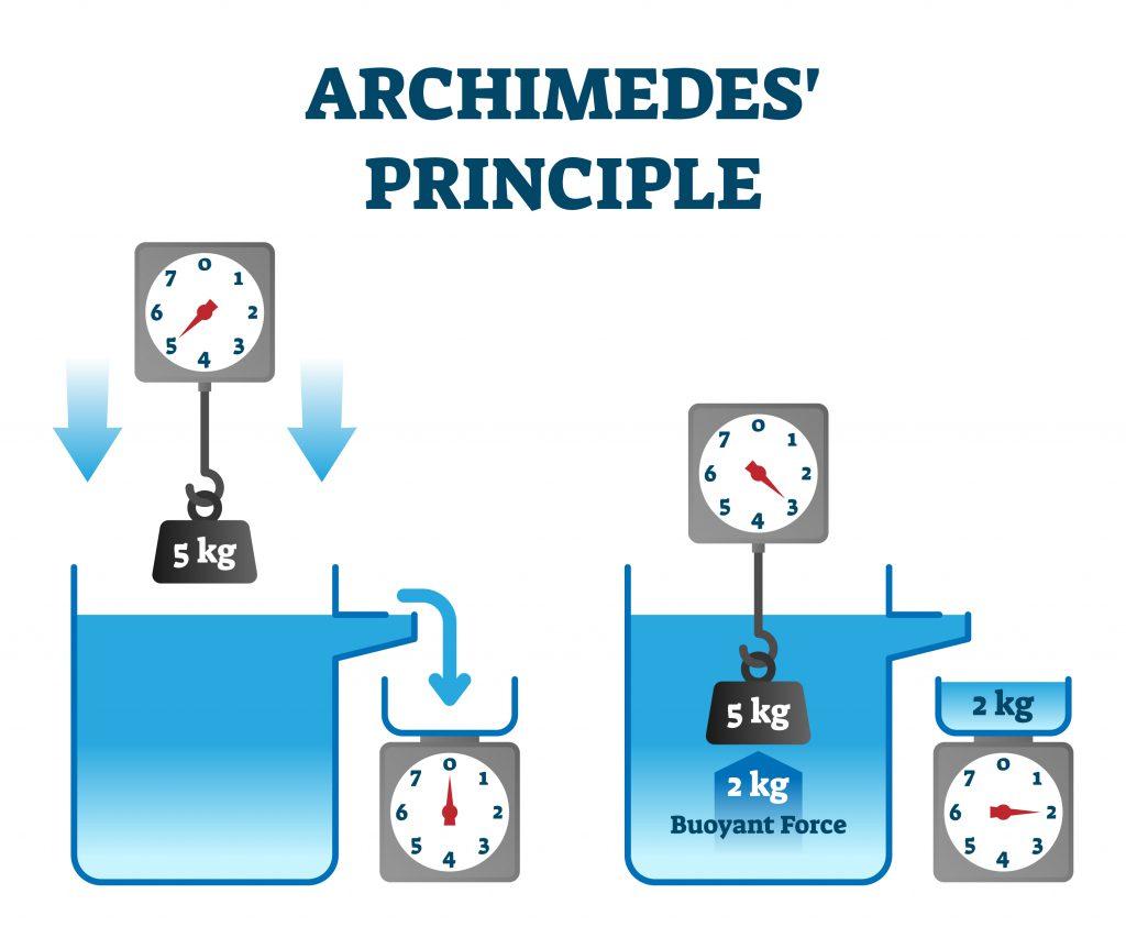 legea-lui-arhimede-1024x853.jpg