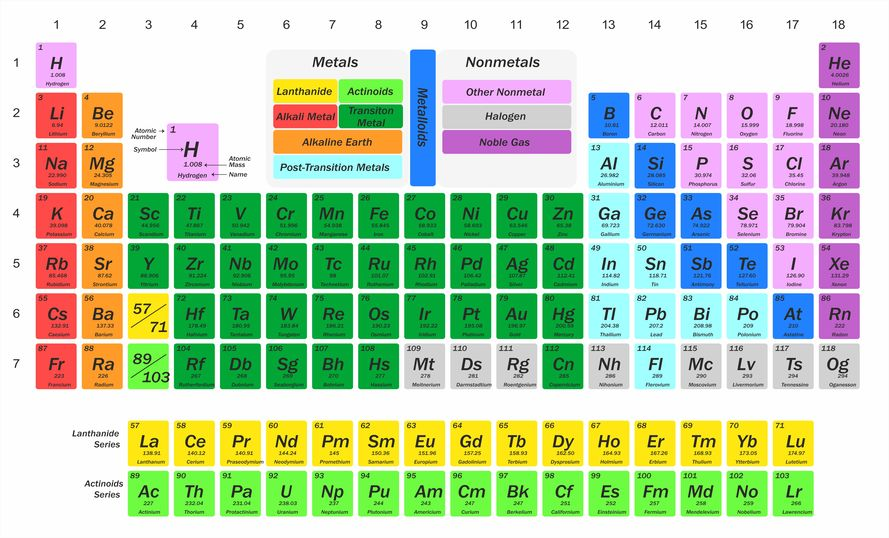 tabelul-periodic-al-elementelor.jpg