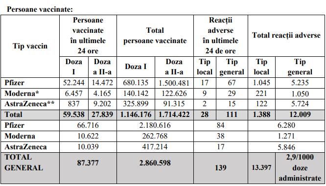 Peste 87.000 de persoane au fost vaccinate anti-COVID-19, în ultimele 24 de ore