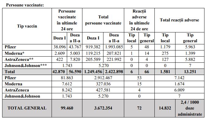 Peste 99.000 de persoane au fost vaccinate anti-COVID, în ultimele 24 de ore