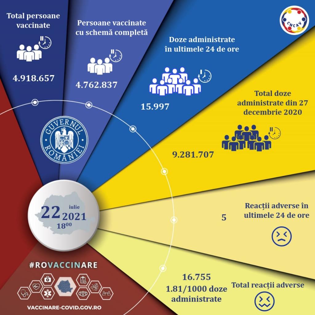 Aproape 16.000 de români s-au vaccinat anti-COVID în ultimele 24 de ore