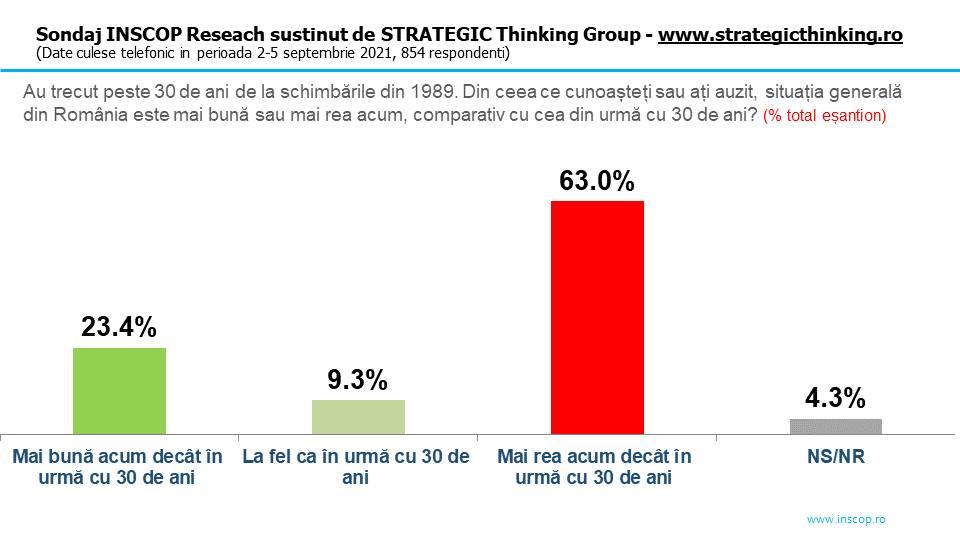 Sondaj INSCOP: 63% dintre români cred că situaţia generală a ţării este mai rea ca acum 30 de ani