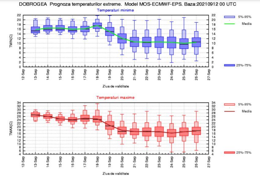 Prognoza meteo pentru următoarele două săptămâni. Cum va fi vremea în a doua parte a lunii septembrie
