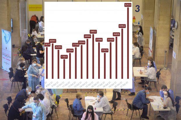 Numărul persoanelor care au primit doza I de vaccin în ultimele 24 de ore, al doilea cel mai ridicat de la începutul campaniei